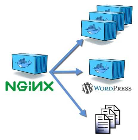 Nginx for serving multiple sites in docker | Nicolas Bello